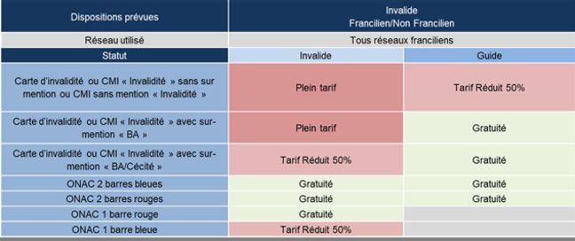 Grille tarifaire pour les personnes à mobilité réduite et leurs accompagnants sur le réseau Ile-de-France Mobilités.