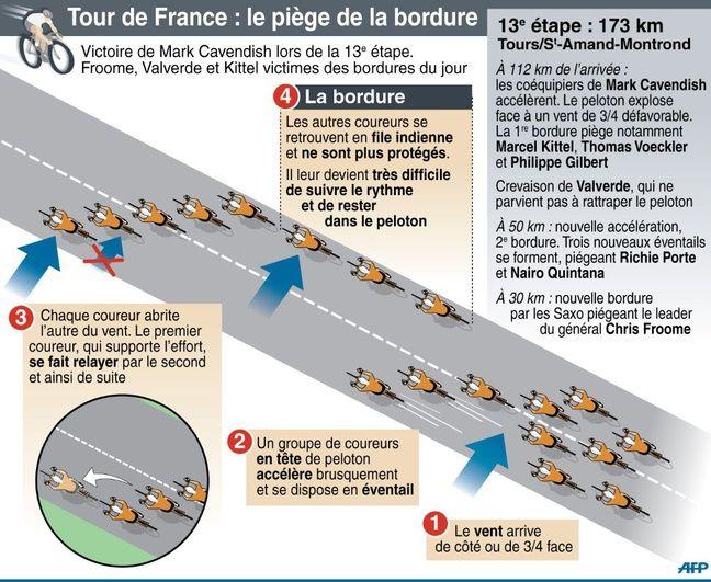 La bordure selon l'AFP