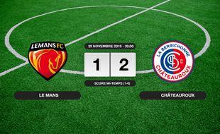 Ligue 2, 16ème journée: Châteauroux s'impose au MMArena 1-2 contre Le Mans