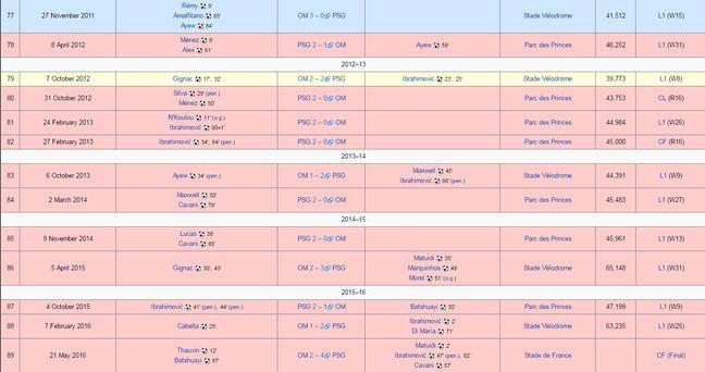Le rouge correspond aux victoires du PSG. Tout va bien.