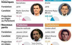 Principaux candidats des législatives en Espagne