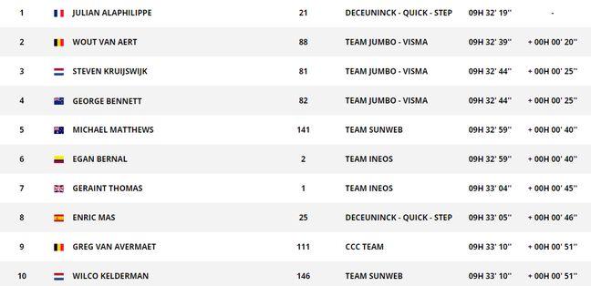 le classement du Tour de France
