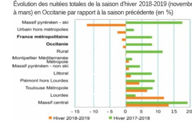 La saison hivernale 2018-2019 en Occitanie résumée par l'Insee.