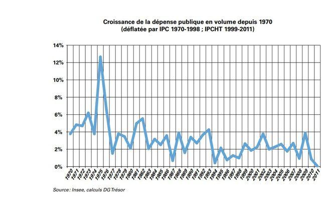 Evolution de la dépense publique en volume depuis 1970.