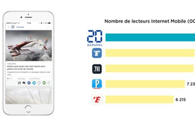 «20 Minutes» est la première marque d'info sur mobile avec 8,2 millions de mobinautes.