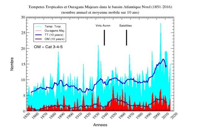 Tempêtes tropicales et ouragans majeurs dans l'Atlantique nord depuis 1851.