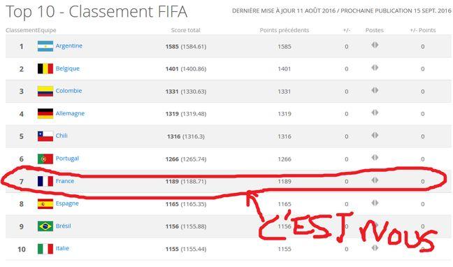 Capture d'écran du classement Fifa