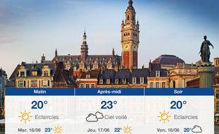 Météo Lille: Prévisions du mardi 15 juin 2021