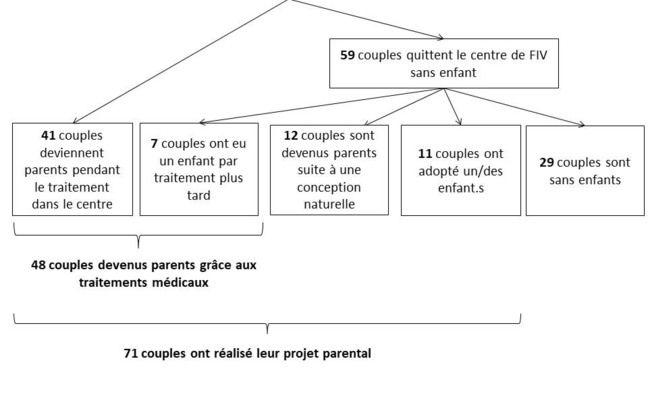 Graphique d'une étude de l'Ined sur la parentalité après une Fiv.