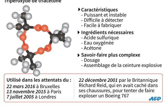 Infographie sur le TATP
