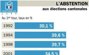 L'abstention au 1er tour des élections cantonales depuis 1992