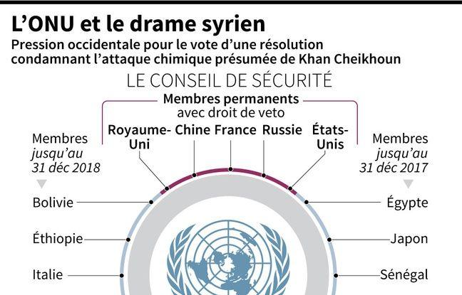 retour en infographie sur les dernières réunions du conseil de l'ONU sur la Syrie... et les multiples vétos de la Russie et de la Chine.