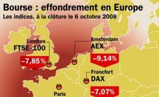 La chute des Bourses européennes, le lundi 6 octobre 2008.