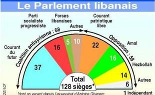 La séance du parlement libanais prévue mercredi pour élire un nouveau président de la République devrait être reportée pour la quatrième fois à cause d'un blocage persistant, ont indiqué mardi des sources de la majorité pro-occidentale et de l'opposition pro-syrienne.