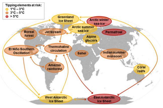 Graphique publié dans la revue PNAS par des climatologues qui identifient des réactions en chaîne causées par le réchauffement climatique.