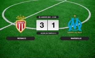 Monaco - OM: Succès 3-1 de Monaco face à l'OM