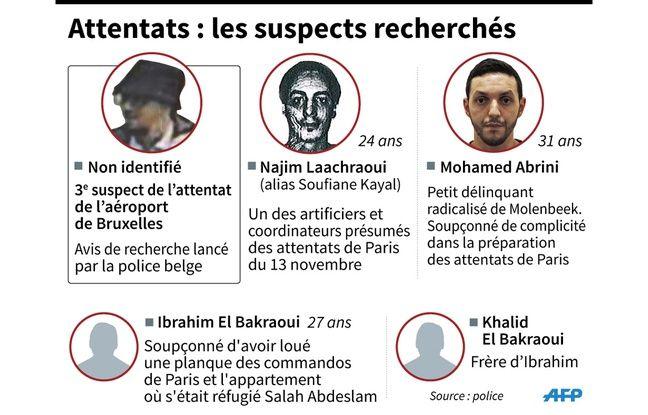 Infographie des suspects des attentats de Bruxelles et des attentats de Paris.