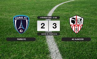 Ligue 2, 23ème journée: L'AC Ajaccio s'impose au stade Charléty 2-3 contre le Paris FC