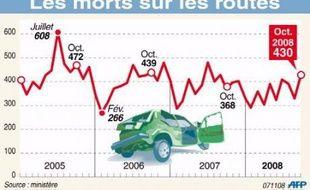 """Le nombre des tués sur les routes est reparti à la hausse en octobre, avec un bond de 16,8% (62 personnes décédées en plus) par rapport à octobre 2007, a annoncé vendredi Jean-Louis Borloo, ministre de l'Écologie, parlant de """"mauvais résultats."""