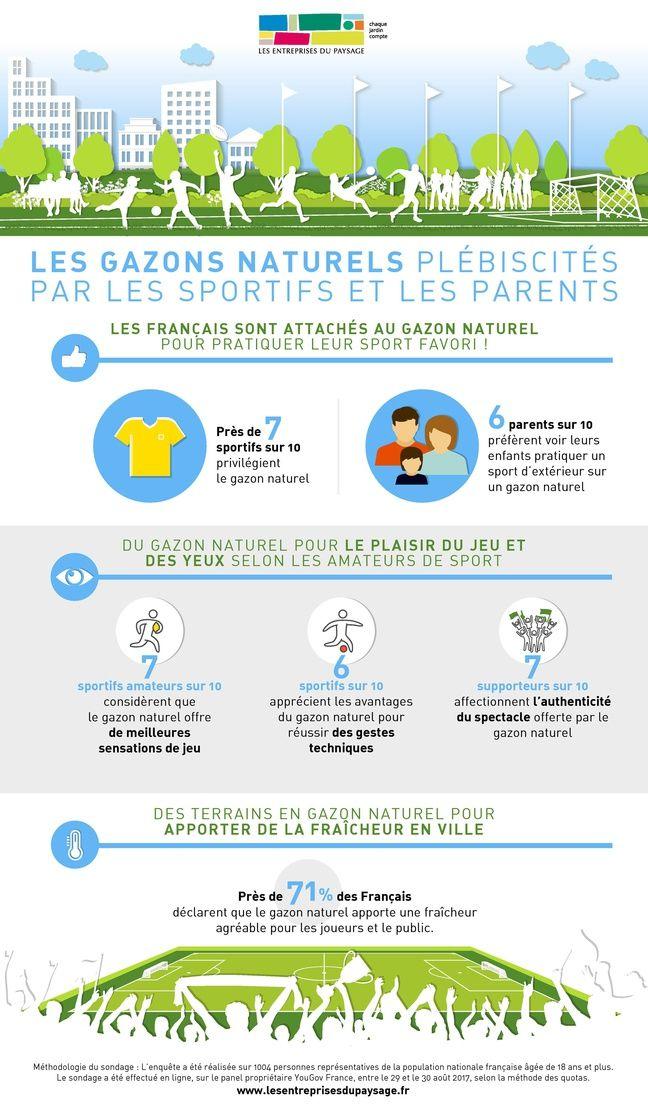 Infographie - Les Français et la pratique du football