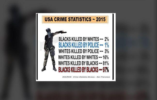 Ces chiffres sont erronés.