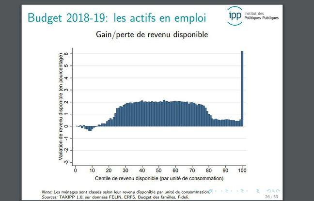 Selon l'IPP, les actifs seront globalement gagnants du budget 2019.