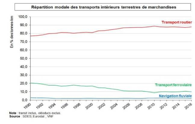 Répartition du mode de transports des marchandises en France (1990-2016).