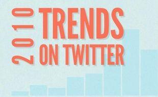 Capture d'écran du site de Twitter, décembre 2010