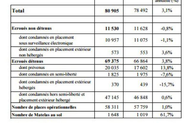 Statistiques de la population pénale au 1er juillet 2016.