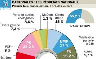 Les résultats, à 23 heures le 20 mars 2011, du premier des cantonales.