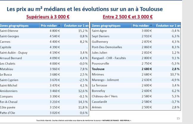 Prix médian à Toulouse dans l'ancien quartier par quartier et évolution entre le 1er juillet 2018 et le 30 juin 2019.