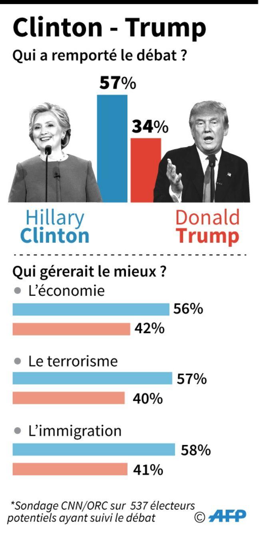 Infographie : débat Clinton / Trump