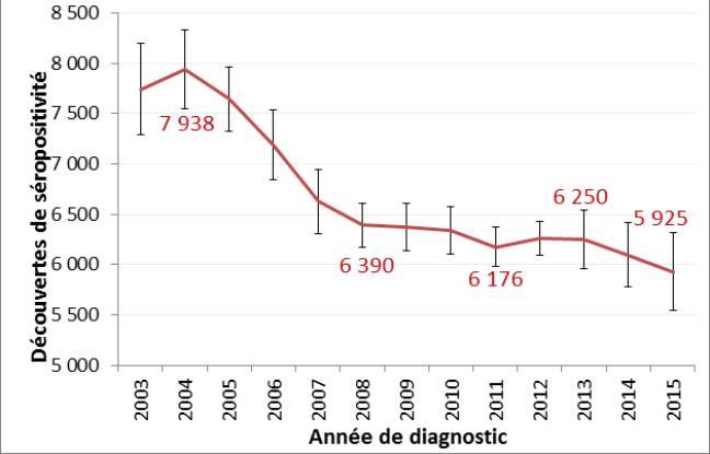 Graphique tiré du Point épidémiologique de Santé Publique France sur le nombre de diagnostic du VIH entre 2003 et 2015.