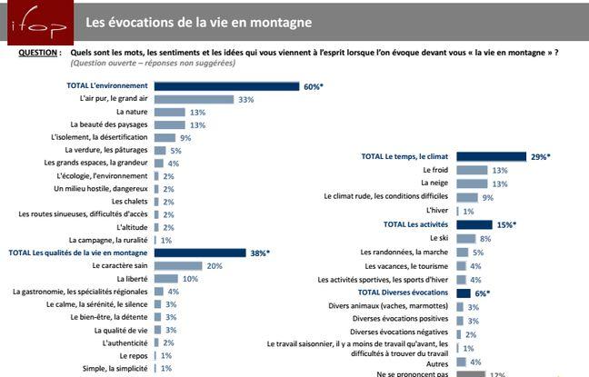 Infographie illustrant la perception des Français sur la montagne. Un sondage réalisé par Ifop pour l'ANEM.