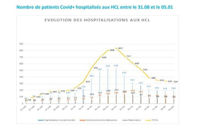 La situation au sein des HCL à Lyon en ce début janvier 2021.