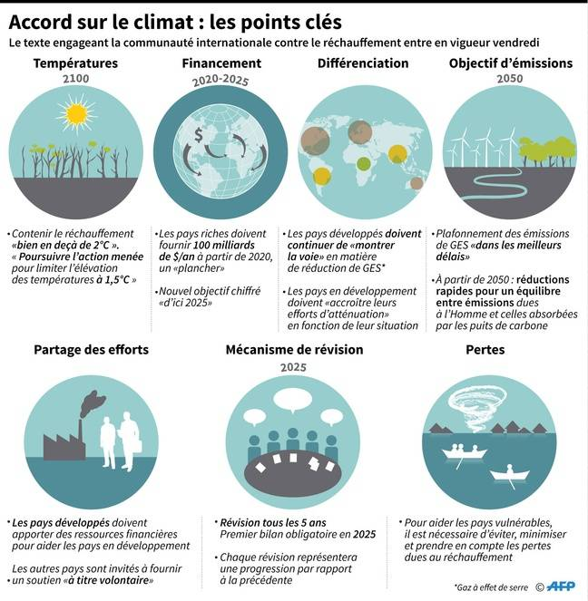 Infographie sur l'accord de Paris.
