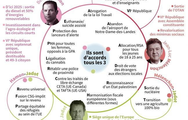 Jadot, Mélenchon et hamon, accords et désaccords.