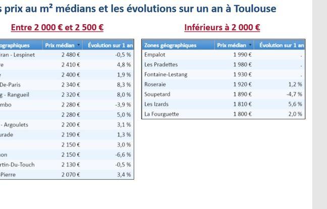 Prix médian à Toulouse dans l'ancien quartier par quartier à moins de 2.500 euros/m2 et évolution entre le 1er juillet 2018 et le 30 juin 2019.