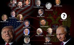 Photomontage des interactions entre les proches de Donald Trump et des officiels russes (cliquer pour agrandir)