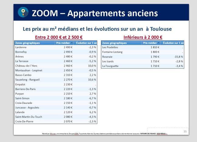 Les prix dans les appartements anciens en 2018 à Toulouse.