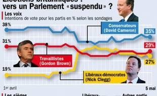 Infographie représentant les derniers sondages, avant les élections législatives en Grande-Bretagne, prévue pour le 6 mai 2010.