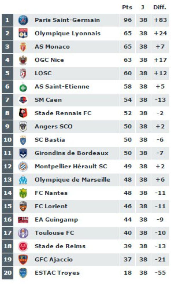 Le classement final de la Ligue 1 2015-2016.