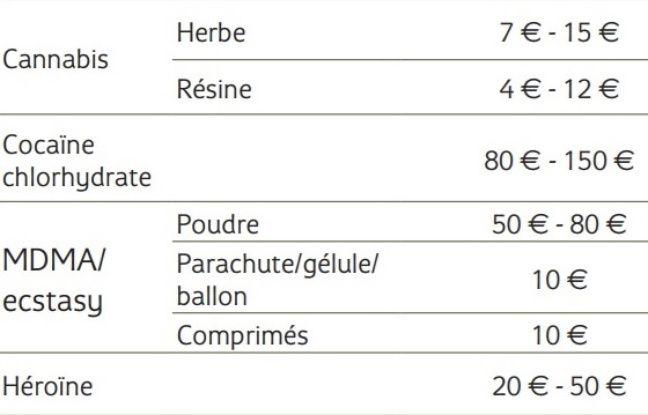 Fourchette de prix mini/maxi (au gramme) de différentes drogues selon la synthèse TREND 2016-2017.