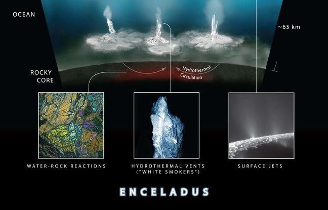 Illustration des réactions hydrothermales sur la lune de Saturne Encelade.