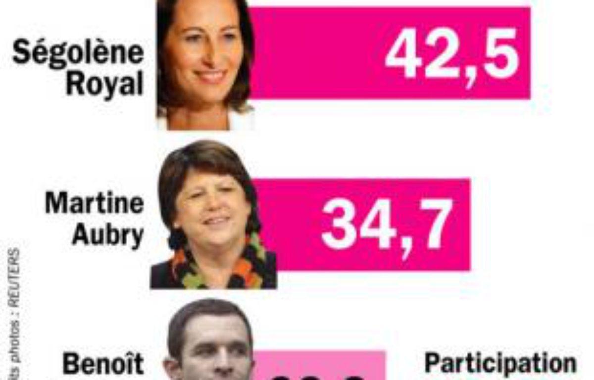 Les résultats du vote des militants du PS, le 20 novembre 2008, pour l'élection du Premier secrétaire – Idé