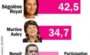 Les résultats du vote des militants du PS, le 20 novembre 2008, pour l'élection du Premier secrétaire