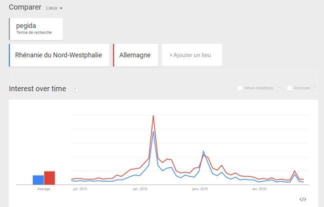 Recherches Google sur le parti Pegida en Rhénanie du Nord - Westphalie (Land de Cologne) depuis un an.