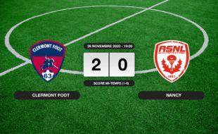 Ligue 2, 12ème journée: Le Clermont Foot vainqueur de Nancy 2 à 0 au stade Gabriel-Montpied