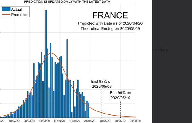 Une graphique prédisant l'évolution de l'épidémie en France.