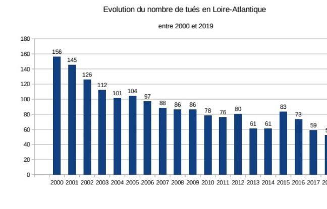 Evolution du nombre de morts sur les routes en Loire-Atlantique
